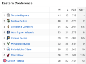 eastern-conference-playoff-standings