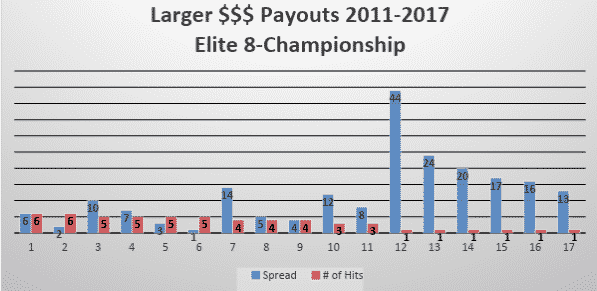 elite-eight-payouts
