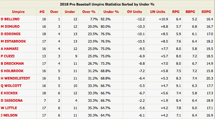 mlb-stats-betting-under