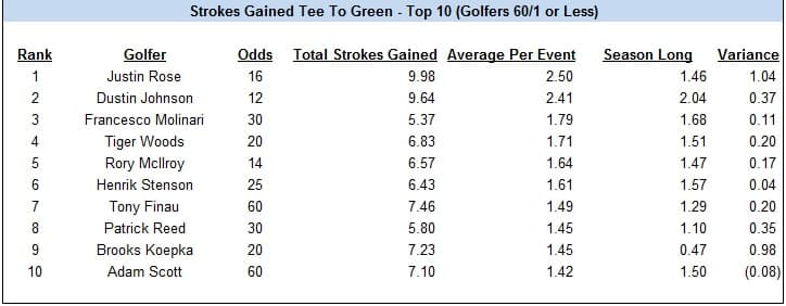 strokes-gained-tee-to-green