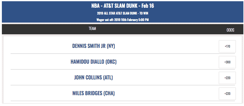 slam dunk contest betting odds