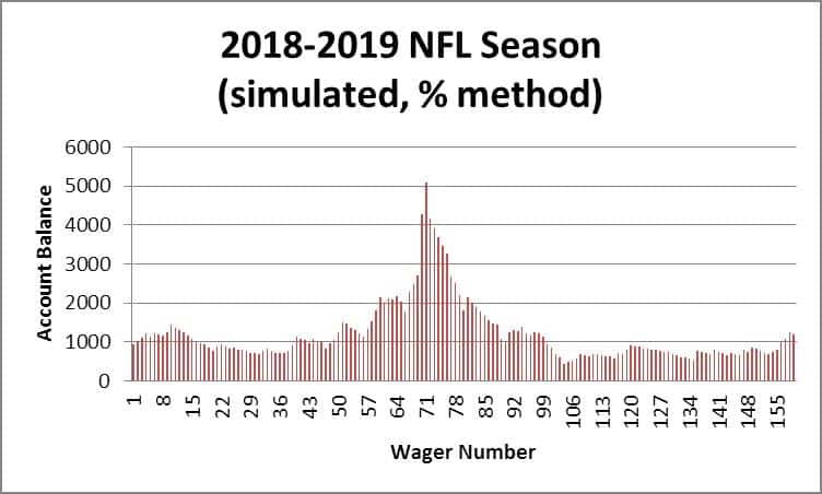 Don't Go Bust: How To Manage Your Bankroll This NFL Season
