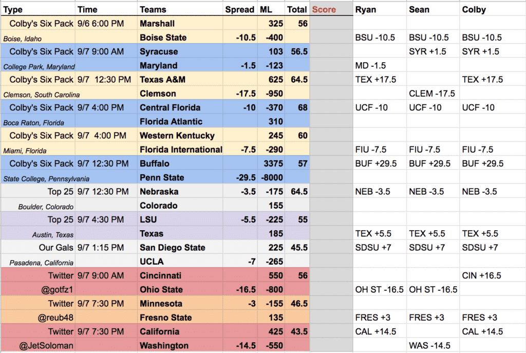 College-Football-Picks-ATS-Week-2