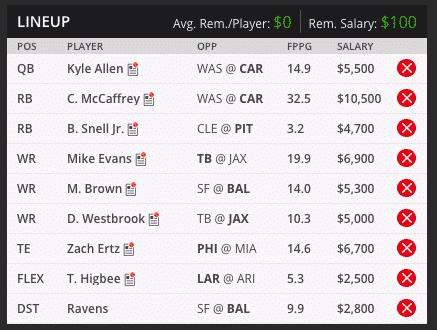 Sean NFL Week 13 Draft Kings Lineup