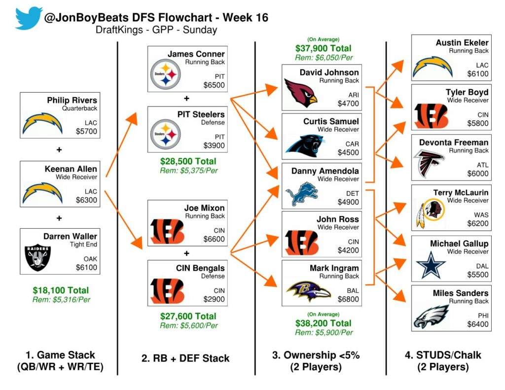 Week 16 NFL DFS Flowcharts: Sat & Sun DraftKings GPPs