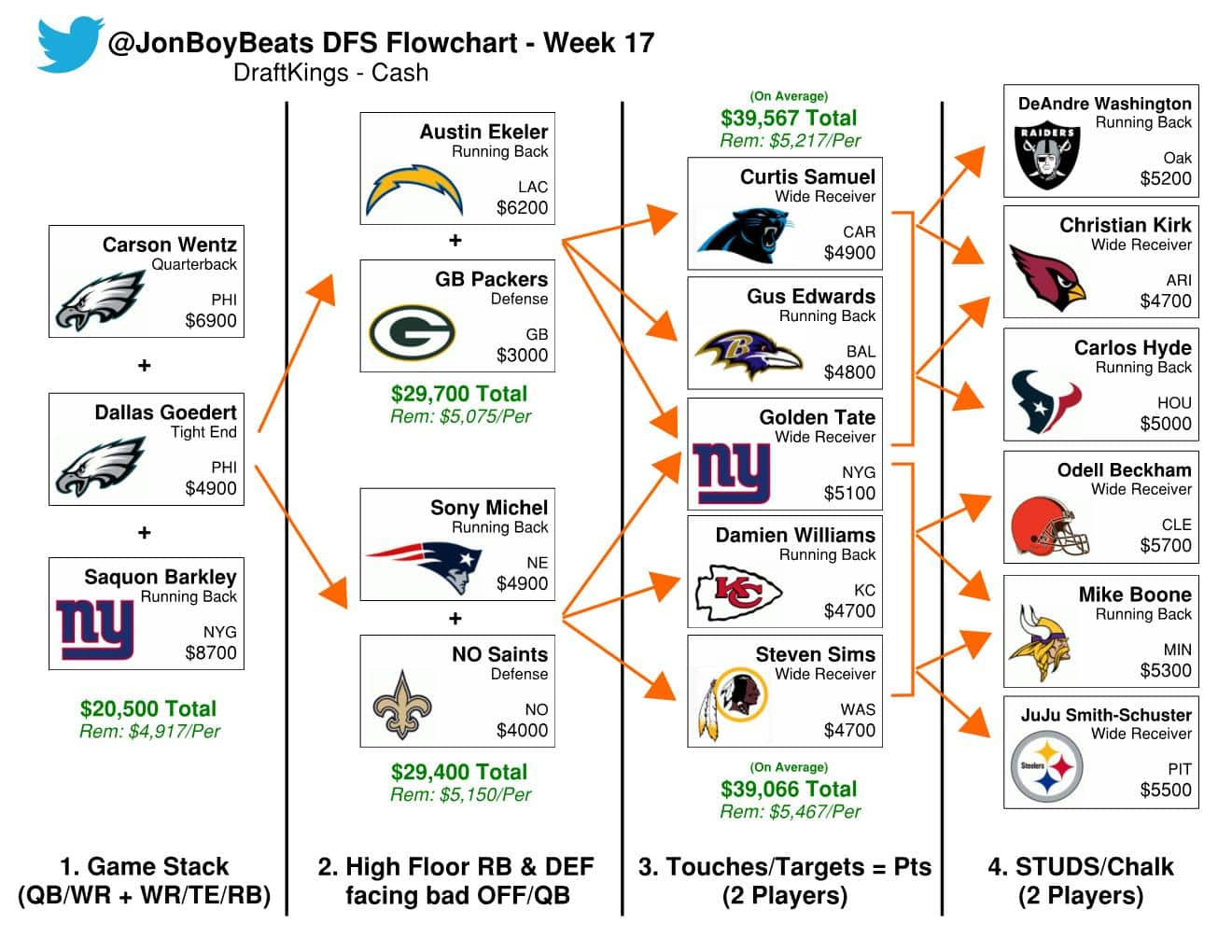 Week 17 NFL DFS Flowcharts: DraftKings Picks Sunday GPPs & Cash Games