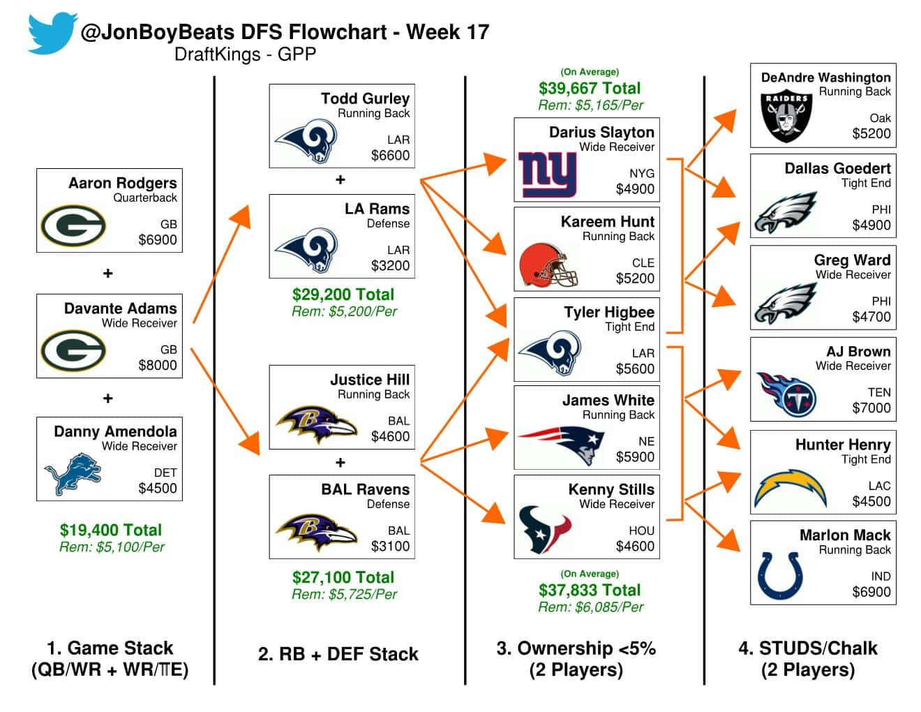 Week 17 Nfl Dfs Flowcharts Draftkings Picks Sunday Gpps And Cash Sports Gambling Podcast