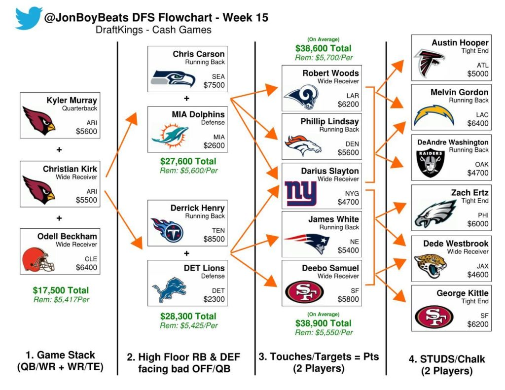 Week 15 NFL DFS Flowcharts: Daily Fantasy Football Picks for DraftKings
