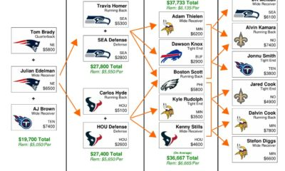 Wild Card Weekend DFS Flowchart - GPP