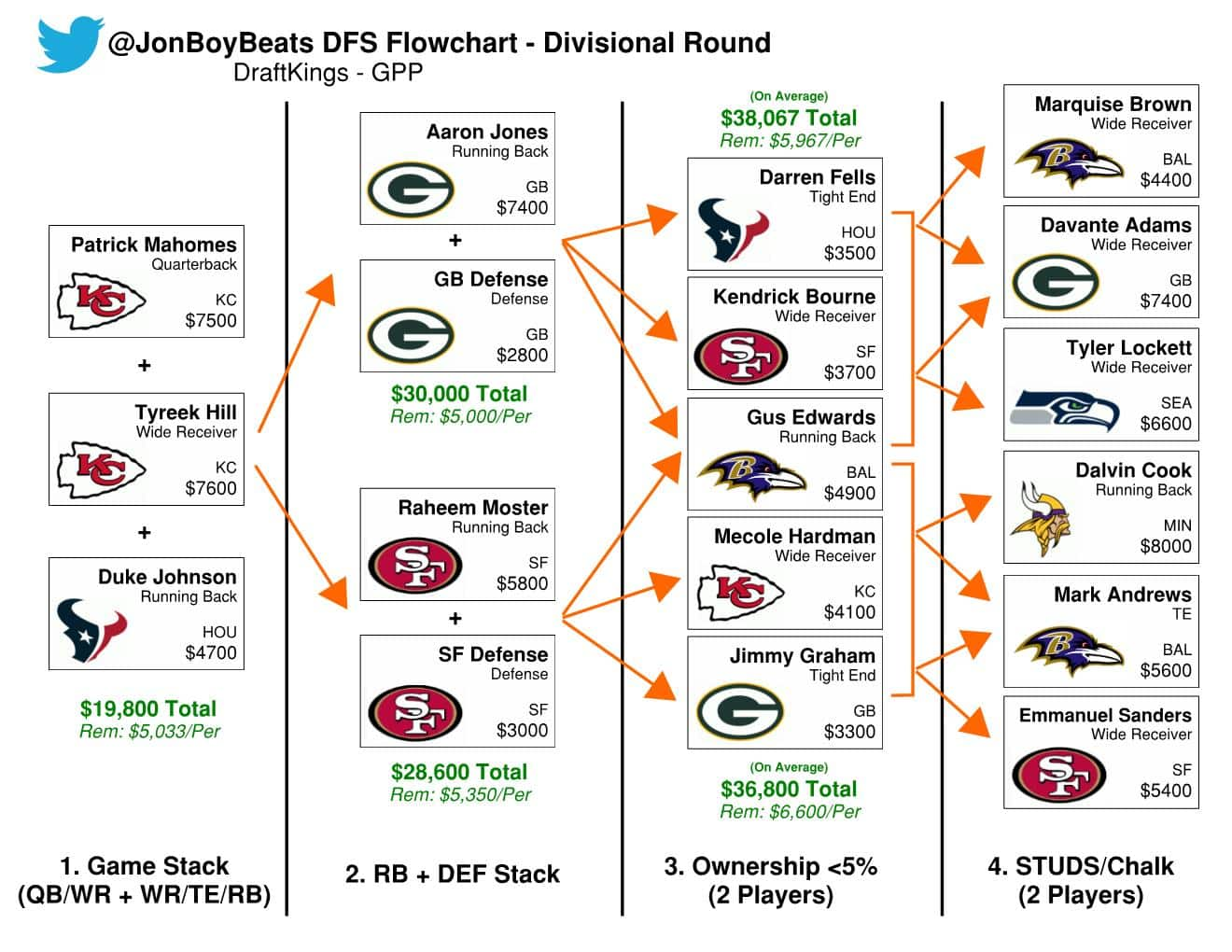 Nfl Playoffs Divisional Round Draftkings Flowchart Sports Gambling Podcast