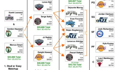 Introducing the NBA DFS Flowchart