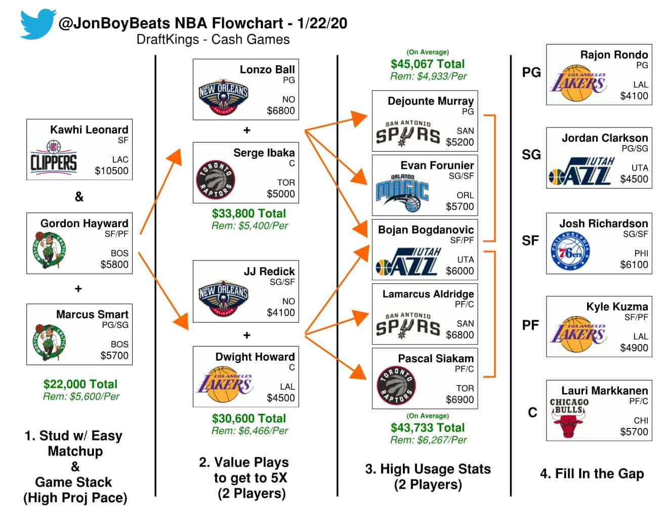 DraftKings Daily Fantasy Basketball Picks (1/22/20): Introducing NBA DFS Flowchart