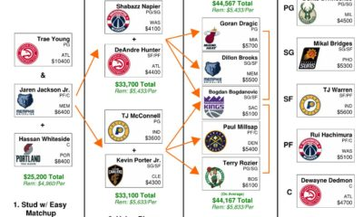 NBA Daily Fantasy Flowchart - 2/12/20