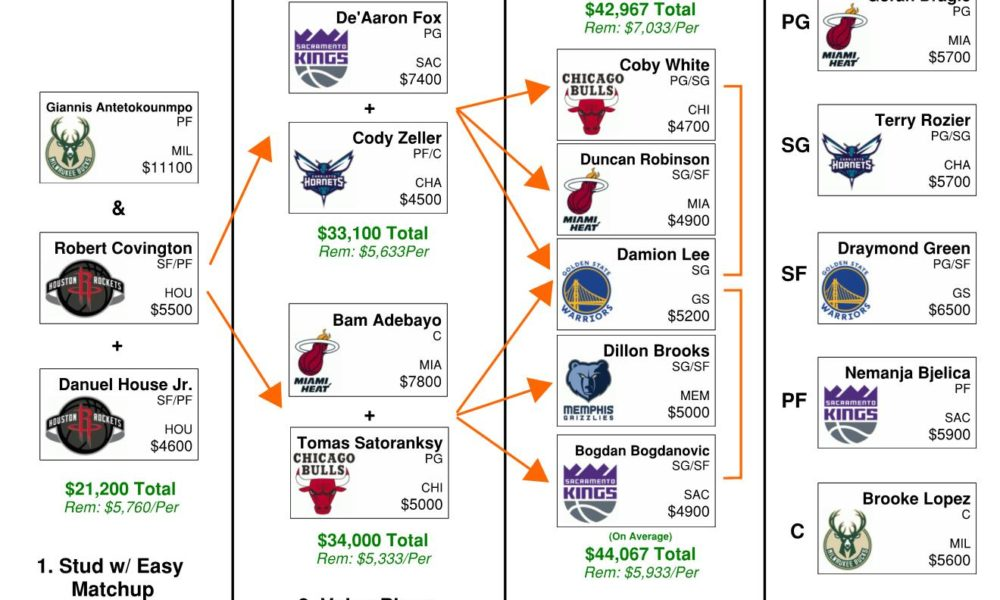 NBA Daily Fantasy Flowchart – DraftKings Basketball Picks (Thursday, Feb 20)
