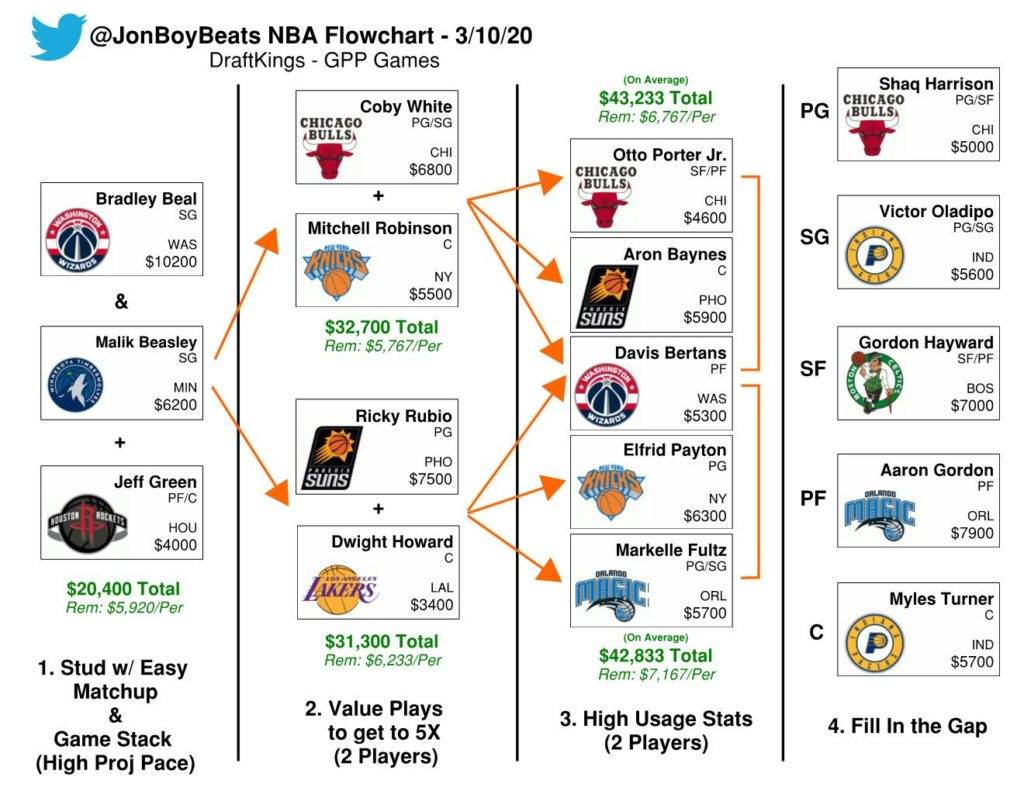 NBA Daily Fantasy Basketball Flowchart – DraftKings Picks (Tuesday, Mar 10)