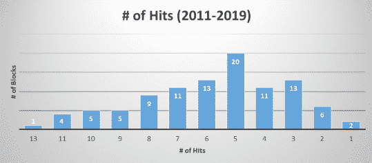 number of hits march madness block pool