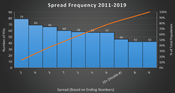 spread frequency march madness