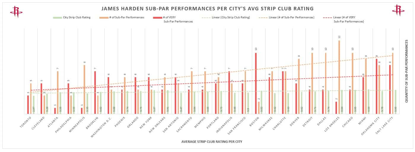 My NBA Reddit Post That Went Viral: James Harden's Road Play with City's Strip Club Quality Analysis