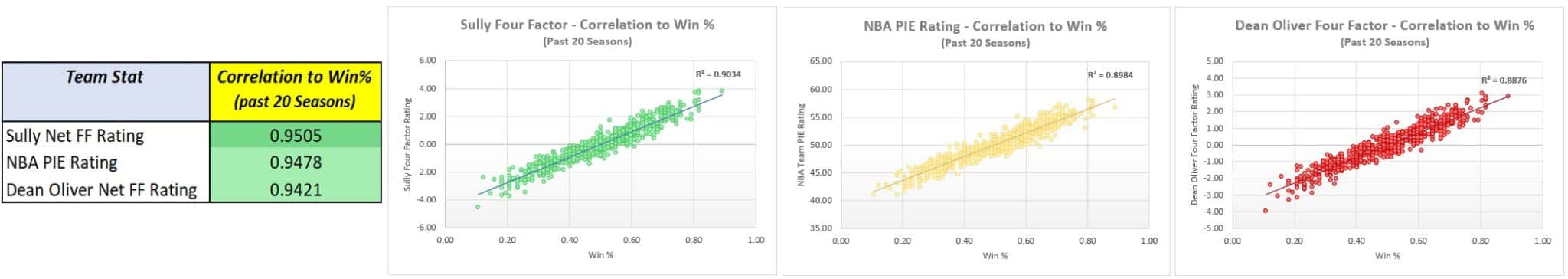 NBA's Most Valuable Statistic (Team Edition)