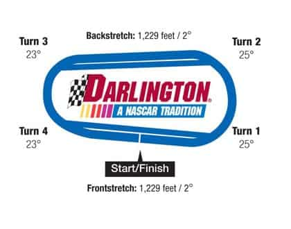 NASCAR Fantasy Picks: Pratinjau Darlington 400 + DFS Dimainkan