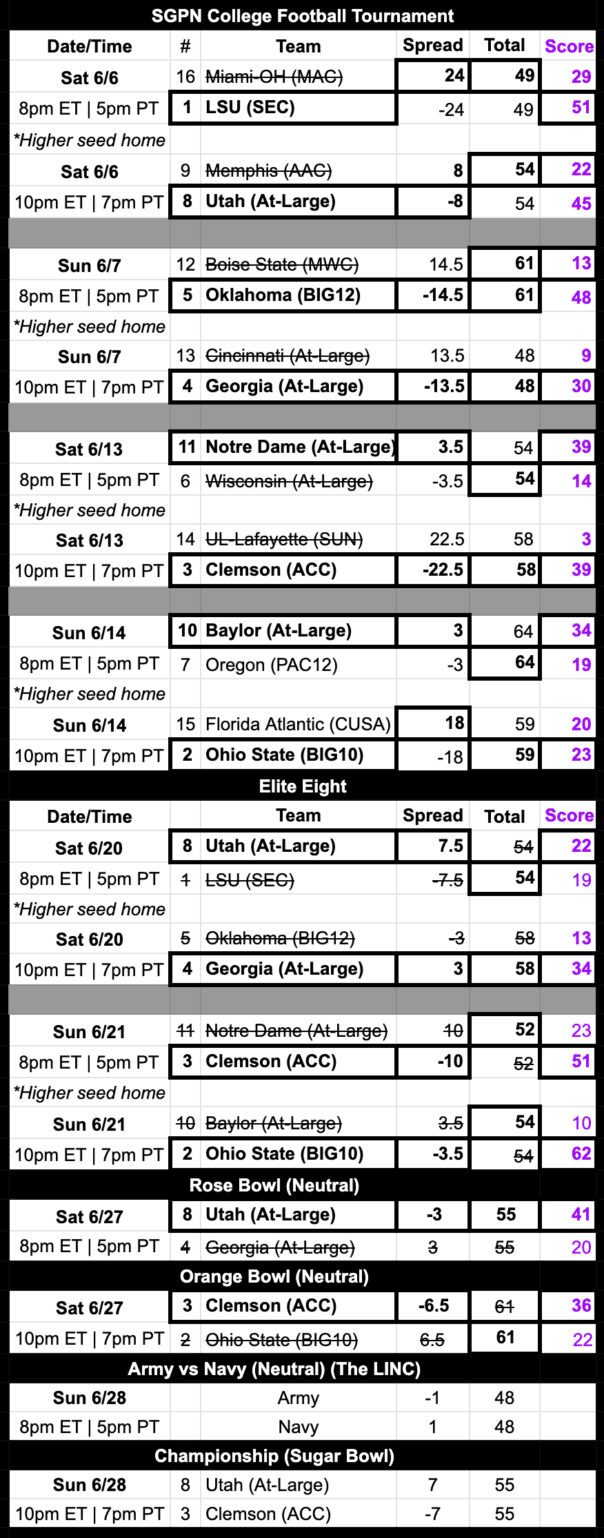 college football tournament schedule