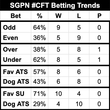 SGPN #CFT Betting Trends