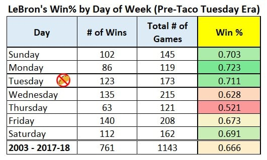 LeBron James Taco Tuesday Analysis