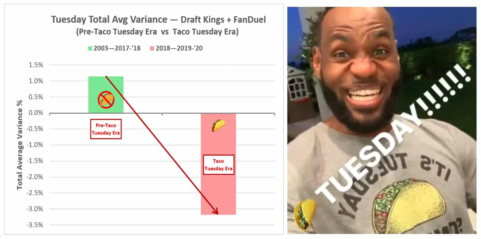 LeBron James Taco Tuesday Analysis - DFS