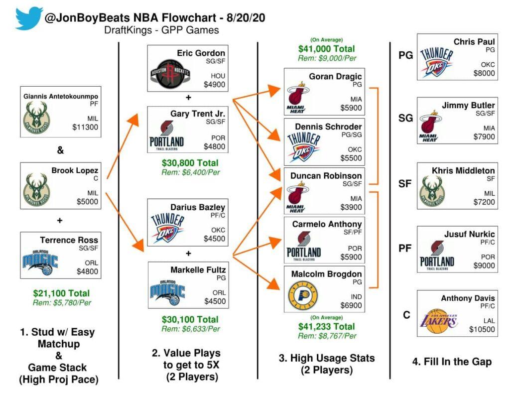 NBA DFS Flowchart: DraftKings Basketball Picks Thursday, August 20