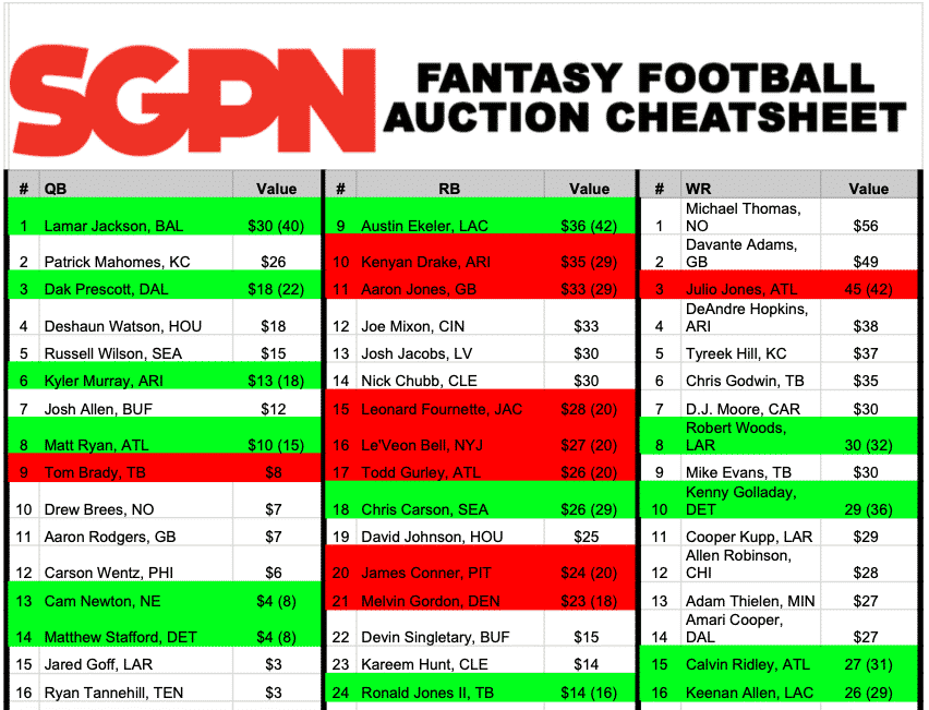 Fantasy Football Auction Cheat Sheet - Printable