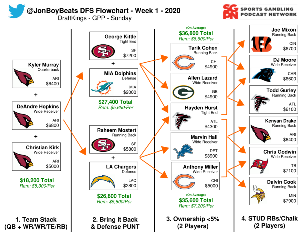 NFL DFS Flowchart Week 1 - DraftKings GPP