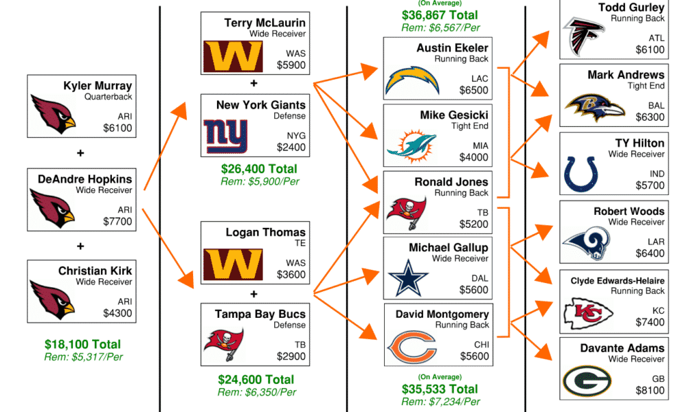NFL DFS Flowchart Week 2 – DraftKings GPP