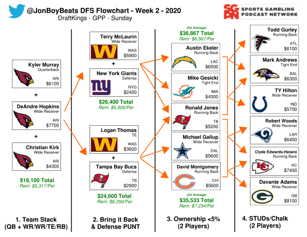 NFL DFS Flowchart Week 2 – DraftKings GPP
