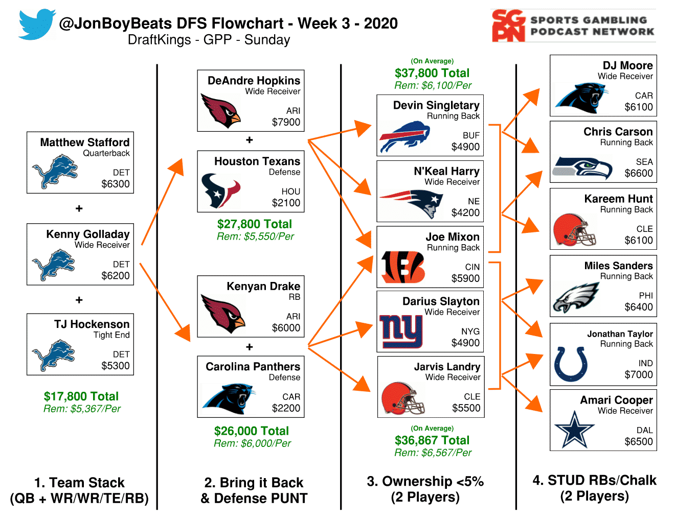 NFL DFS Flowchart Week 3 – DraftKings GPP