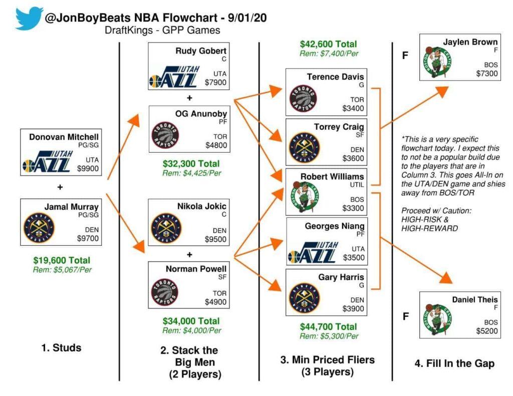 NBA DFS Flowchart Tuesday, September 1