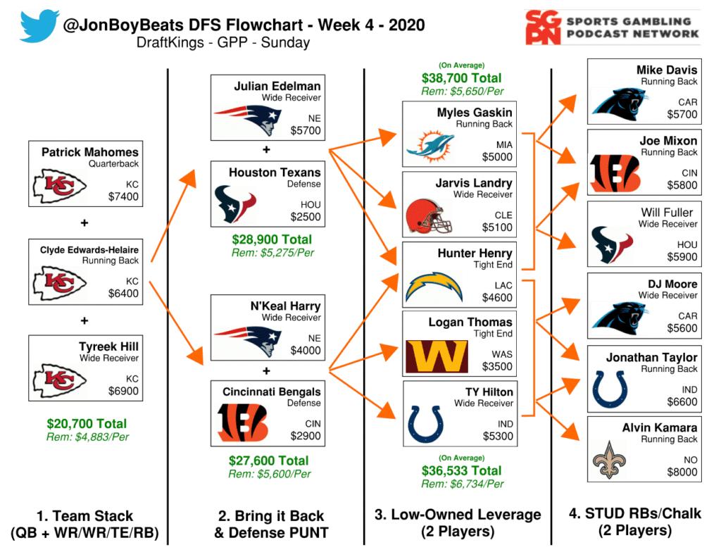 NFL DFS Flowchart Week 4 – DraftKings GPP