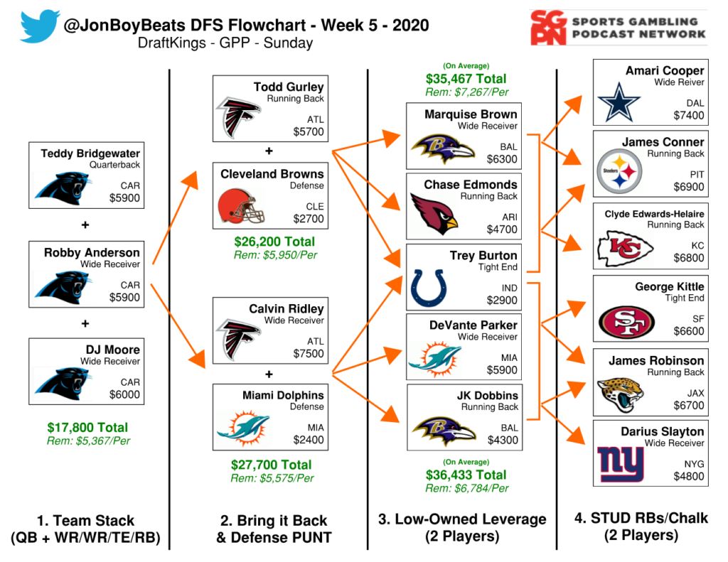 NFL DFS Flowchart Week 5 – DraftKings GPP
