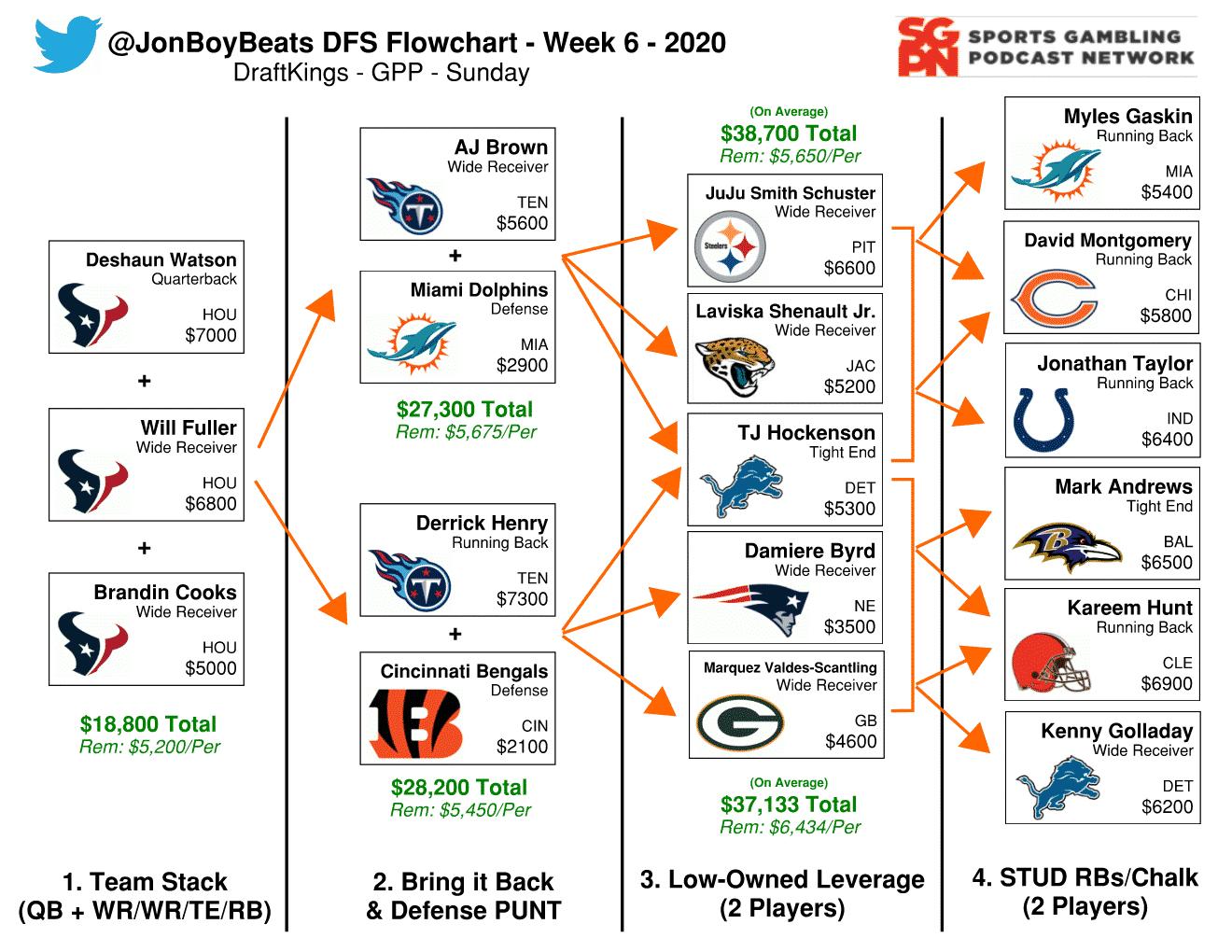 NFL DFS Flowchart Week 6 DraftKings GPP
