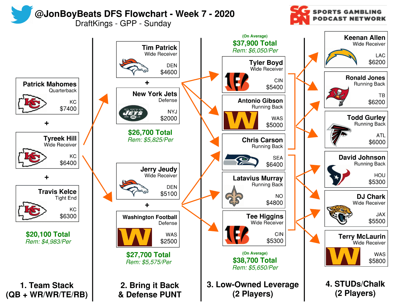 NFL DFS Flowchart Week 7 DraftKings GPP