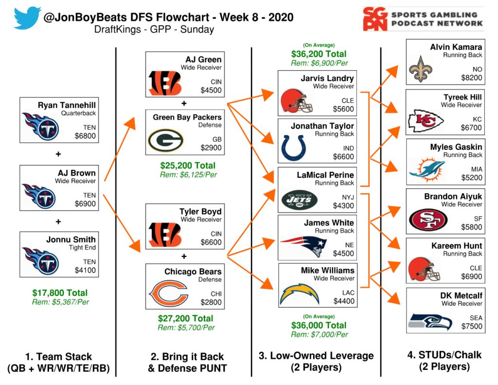 NFL DFS Flowchart Week 8 DraftKings GPP
