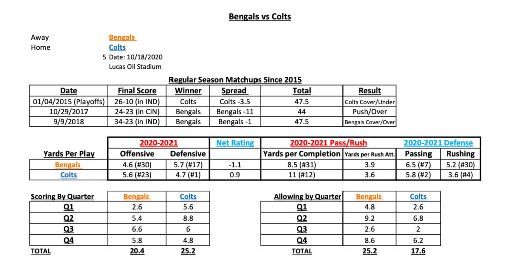 NFL Week 6 Stats Cheat Sheet