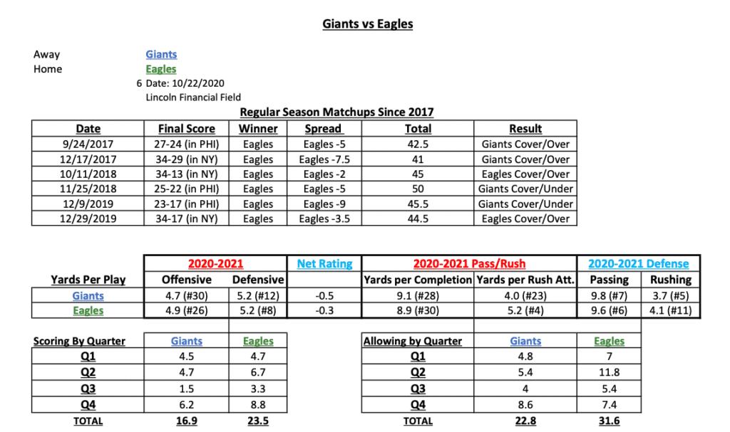 Lembar Cheat Statistik Perjudian NFL Minggu ke-7