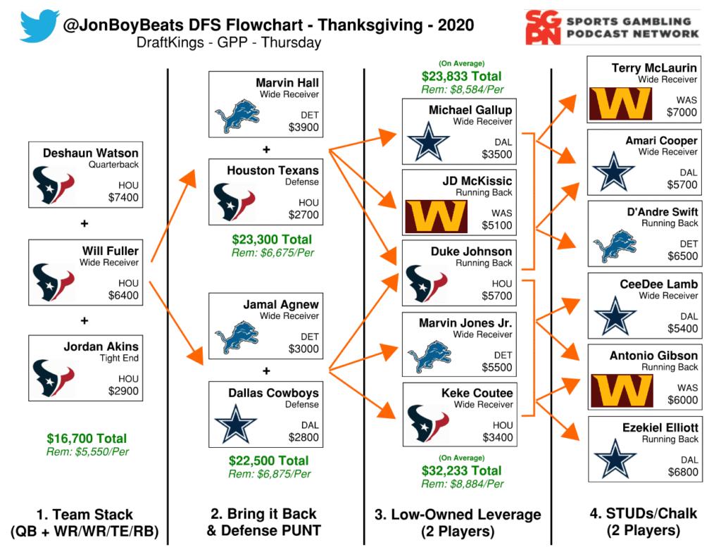 NFL DFS Flowchart Thanksgiving