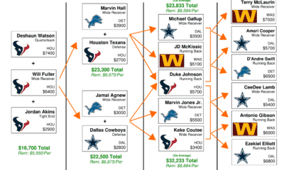NFL DFS Flowchart Thanksgiving