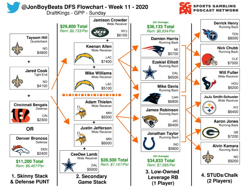 NFL DFS Flowchart Week 11 DraftKings GPP