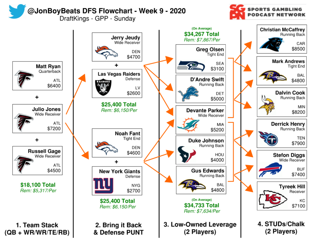 NFL DFS Flowchart Week 9 DraftKings GPP