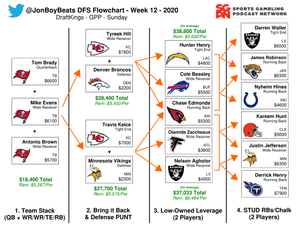 NFL DFS Flowchart – Week 12 DraftKings GPP