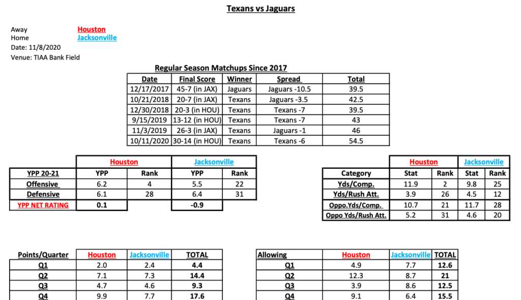 NFL Best Bets Week 9 & Gambling Stats