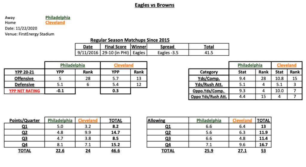 NFL Week 11 Gambling Stats Cheat Sheet