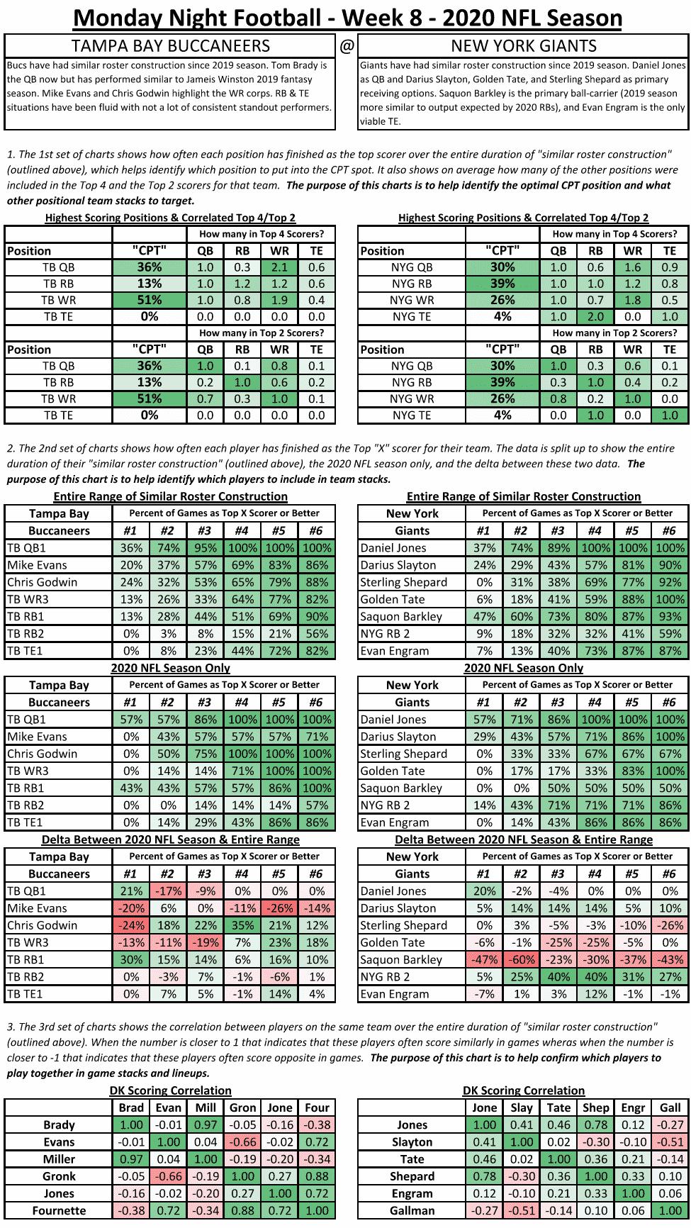 DraftKings Showdown Picks Worksheet